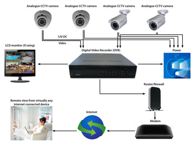 cctv ip camera networking or setup