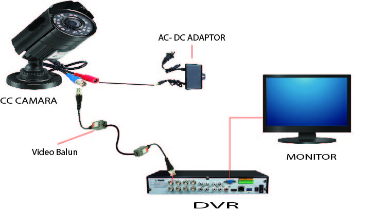 cctv camer setup and networking